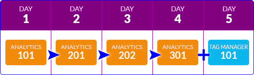 Google Analytics - Course Stream